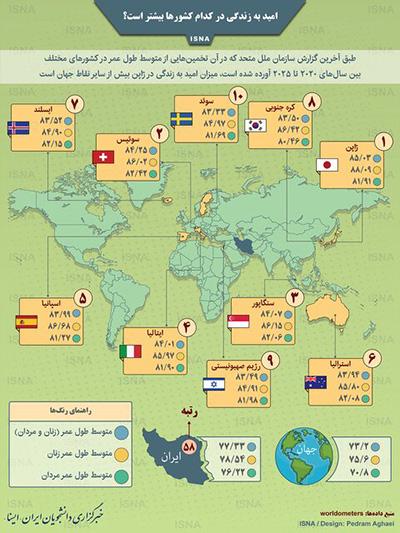 امید به زندگی در کدام کشورها بیشتر است؟